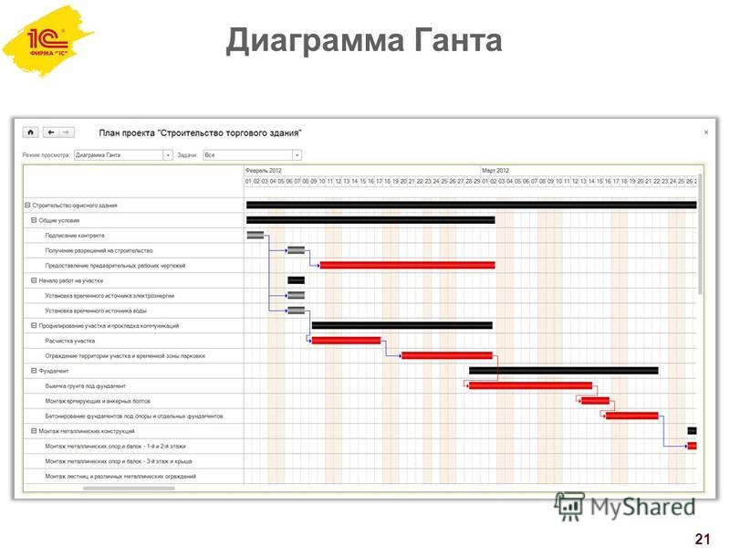 Диаграмма Ганта 21