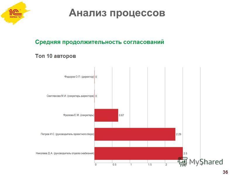 Анализ процессов 36