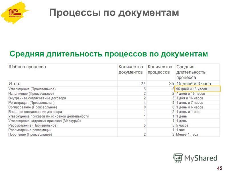 Процессы по документам 45