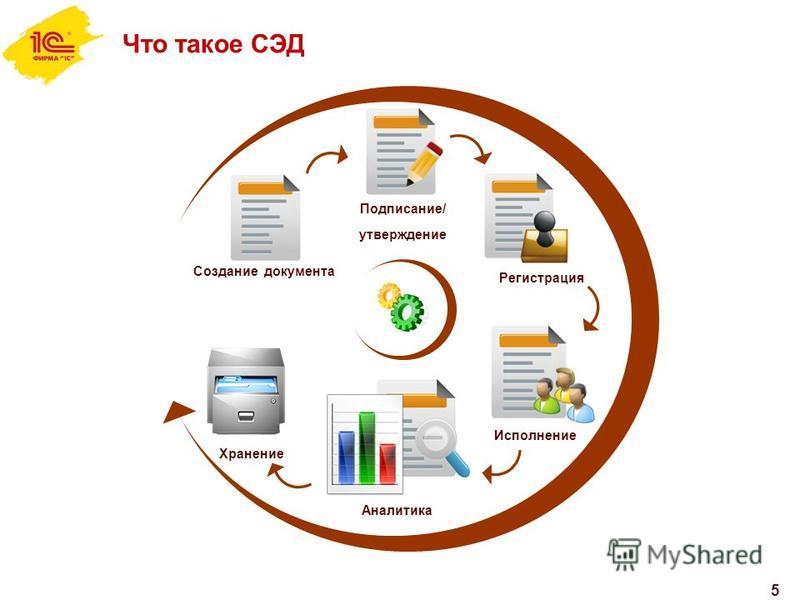 5 Что такое СЭД Создание документа Подписание/ утверждение Регистрация Исполнение Аналитика Хранение