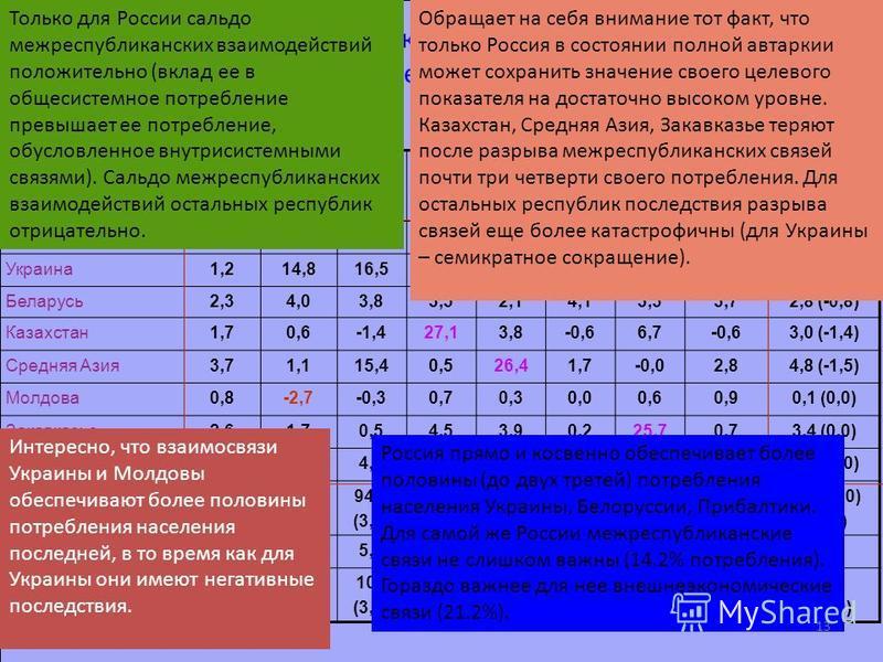 Эффекты фактических межрегиональных взаимодействий (1987 г., % к непроизводственному потреблению республик) Макрорегионы РоссияУкраи- на Бела- русь Казах- стан Сред- няя Азия Мол- дова Закав -казье Прибал -тика Итого (общий вклад) Россия 64,667,355,5