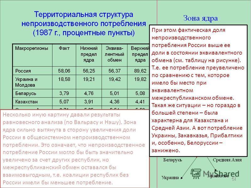Эквивалентный и взаимовыгодный межреспубликанский обмен (1987 год) Несколько иную картину давали результаты равновесного анализа (по Вальрасу и Нэшу). Зона ядра сильно вытянута в сторону увеличения доли России в общесистемном непроизводственном потре