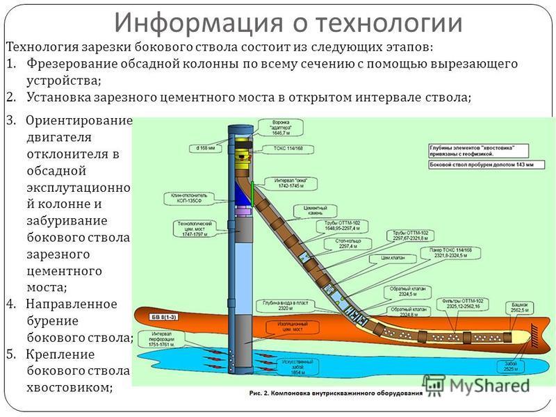 Информация о технологии Технология нарезки бокового ствола состоит из следующих этапов : 1. Фрезерование обсадной колонны по всему сечению с помощью вырезающего устройства ; 2. Установка заразного цементного моста в открытом интервале ствола ; 3. Ори