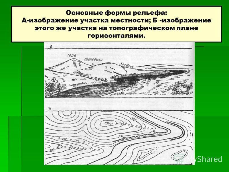 Основные формы рельефа: А-изображение участка местности; Б -изображение этого же участка на топографическом плане горизонталями.