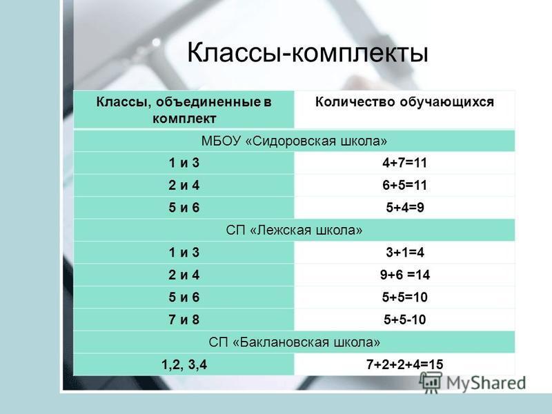 Классы-комплекты Классы, объединенные в комплект Количество обучающихся МБОУ «Сидоровская школа» 1 и 34+7=11 2 и 46+5=11 5 и 65+4=9 СП «Лежская школа» 1 и 33+1=4 2 и 49+6 =14 5 и 65+5=10 7 и 85+5-10 СП «Баклановская школа» 1,2, 3,47+2+2+4=15