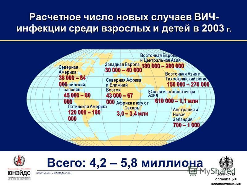 00002-Ru-3 – декабрь 2003 Всемирная организация здравоохранения Расчетное число новых случаев ВИЧ- инфекции среди взрослых и детей в 2003 г. Западная Европа 30 000 – 40 000 Северная Африка и Ближний Восток 43 000 – 67 000 Африка к югу от Сахары 3,0 –