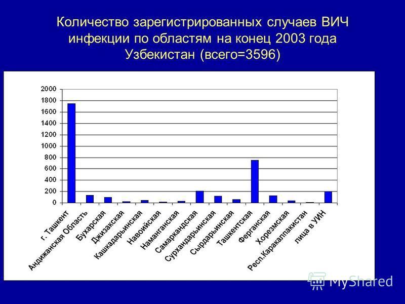 Количество зарегистрированных случаев ВИЧ инфекции по областям на конец 2003 года Узбекистан (всего=3596)