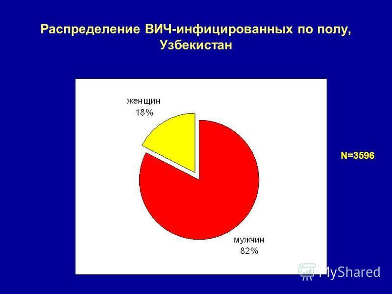 Распределение ВИЧ-инфицированных по полу, Узбекистан N=3596