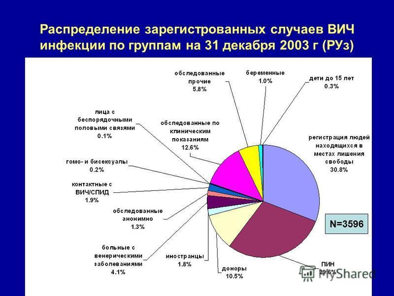 Распределение зарегистрированных случаев ВИЧ инфекции по группам на 31 декабря 2003 г (РУз) N=3596