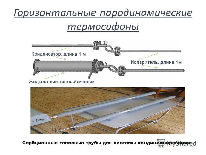 Горизонтальные пародинамические термосифоны 11 Длина испарителя и конденсатора Испаритель, длина 1 м Конденсатор, длина 1 м Сорбционные тепловые трубы для системы кондиционирования Жидкостный теплообменник