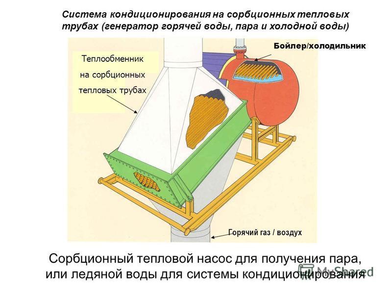 Система кондиционирования на сорбционных тепловых трубах (генератор горячей воды, пара и холодной воды) Горячий газ / воздух Бойлер/холодильник Сорбционный тепловой насос для получения пара, или ледяной воды для системы кондиционирования Теплообменни