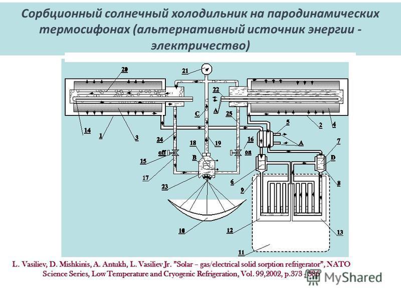 Сорбционный солнечный холодильник на пародинамических термосифонах (альтернативный источник энергии - электричество) L. Vasiliev, D. Mishkinis, A. Antukh, L. Vasiliev Jr. Solar – gas/electrical solid sorption refrigerator, NATO Science Series, Low Te