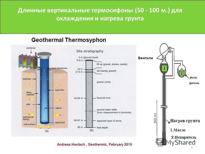6 Вентили Испа- ритель Нагрев грунта NH 3 1 2 1. Масло 2. Испаритель Длинные вертикальные термосифоны (50 - 100 м.) для охлаждения и нагрева грунта Andreas Hantsch, Geothermic, February 2015 Geothermal Thermosyphonl