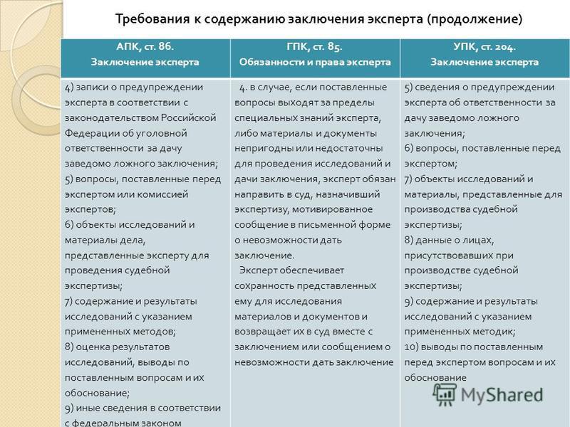 Требования к содержанию заключения эксперта ( продолжение ) АПК, ст. 86. Заключение эксперта ГПК, ст. 85. Обязанности и права эксперта УПК, ст. 204. Заключение эксперта 4) записи о предупреждении эксперта в соответствии с законодательством Российской