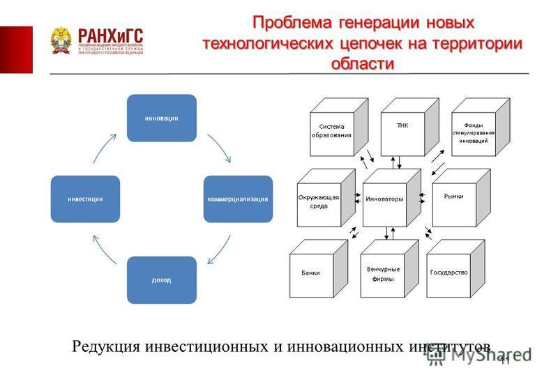 11 Проблема генерации новых технологических цепочек на территории области Редукция инвестиционных и инновационных институтов