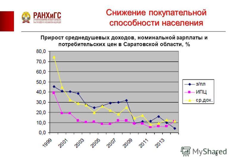 8 Прирост среднедушевых доходов, номинальной зарплаты и потребительских цен в Саратовской области, % Снижение покупательной способности населения