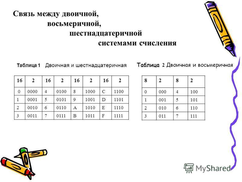 Связь между двоичной, восьмеричной, шестнадцатеричной системами счисления Таблица 1 Двоичная и шестнадцатеричная 162 2 2 2 000004010081000C1100 100015010191001D1101 2001060110A1010E1110 3001170111B1011F1111 Таблица 2 Двоичная и восьмеричная 8282 0000