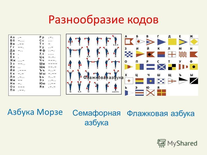 Разнообразие кодов Азбука Морзе Семафорная азбука Флажковая азбука
