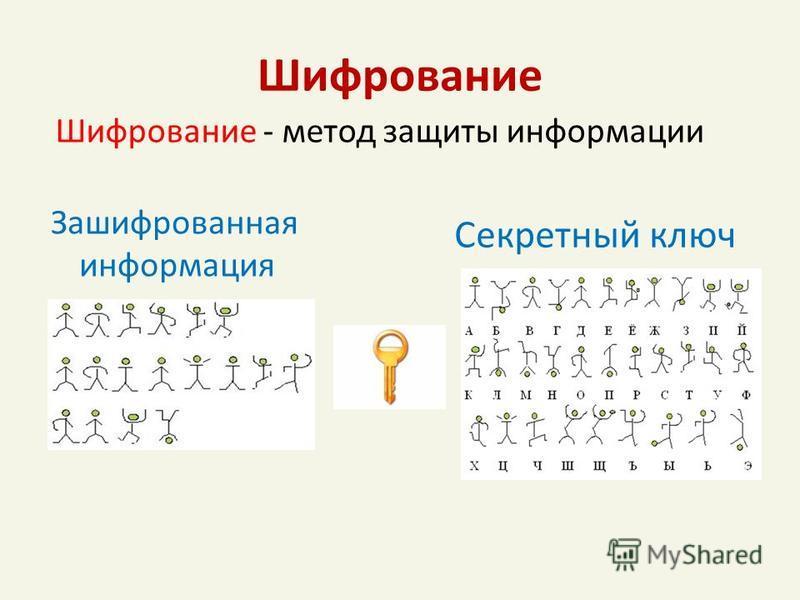Шифрование Зашифрованная информация Секретный ключ Шифрование - метод защиты информации