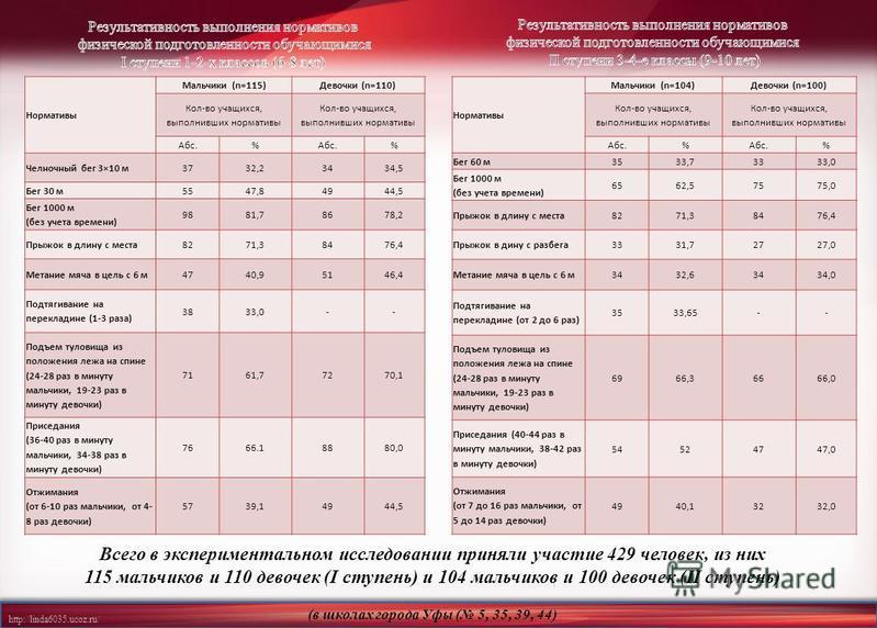 http://linda6035.ucoz.ru/ Всего в экспериментальном исследовании приняли участие 429 человек, из них 115 мальчиков и 110 девочек (I ступень) и 104 мальчиков и 100 девочек (II ступень) (в школах города Уфы ( 5, 35, 39, 44) Нормативы Мальчики (n=115)Де