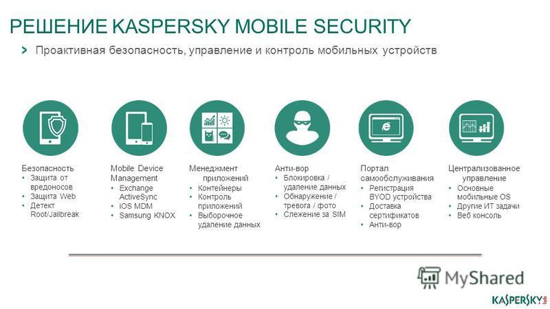 РЕШЕНИЕ KASPERSKY MOBILE SECURITY Проактивная безопасность, управление и контроль мобильных устройств Безопасность Защита от вредоносов Защита Web Детект Root/Jailbreak Mobile Device Management Exchange ActiveSync iOS MDM Samsung KNOX Менеджмент прил