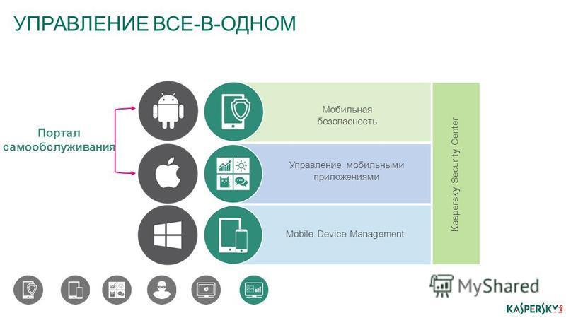 УПРАВЛЕНИЕ ВСЕ-В-ОДНОМ Mobile Device Management Управление мобильными приложениями Мобильная безопасность Kaspersky Security Center Портал самообслуживания