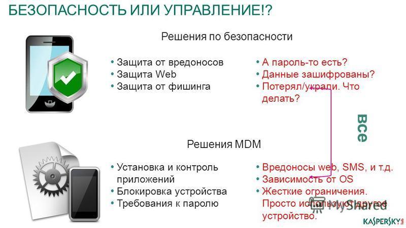 БЕЗОПАСНОСТЬ ИЛИ УПРАВЛЕНИЕ!? Решения по безопасности Решения MDM Защита от вредоносов Защита Web Защита от фишинга А пароль-то есть? Данные зашифрованы? Потерял/украли. Что делать? Установка и контроль приложений Блокировка устройства Требования к п