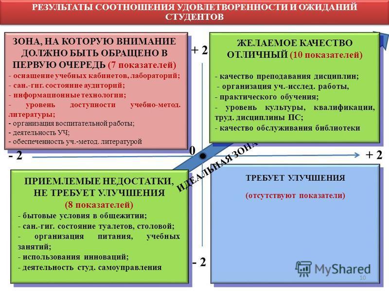 РЕЗУЛЬТАТЫ СООТНОШЕНИЯ УДОВЛЕТВОРЕННОСТИ И ОЖИДАНИЙ СТУДЕНТОВ ПРИЕМЛЕМЫЕ НЕДОСТАТКИ, НЕ ТРЕБУЕТ УЛУЧШЕНИЯ (8 показателей) - бытовые условия в общежитии; - сан.-гиг. состояние туалетов, столовой; - организация питания, учебных занятий; - использования