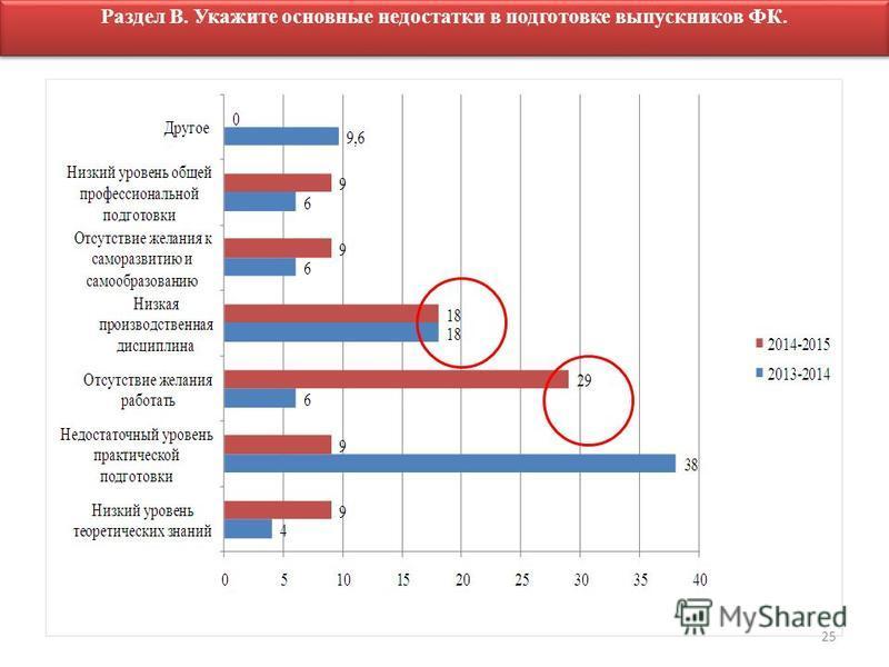 Раздел В. Укажите основные недостатки в подготовке выпускников ФК. 25