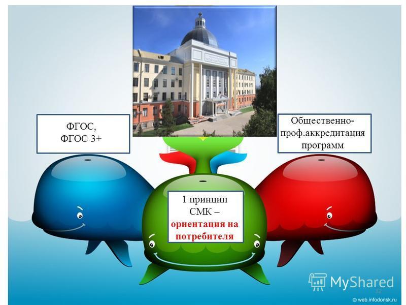 Общественно- проф.аккредитация программ 1 принцип СМК – ориентация на потребителя ФГОС, ФГОС 3+ 32