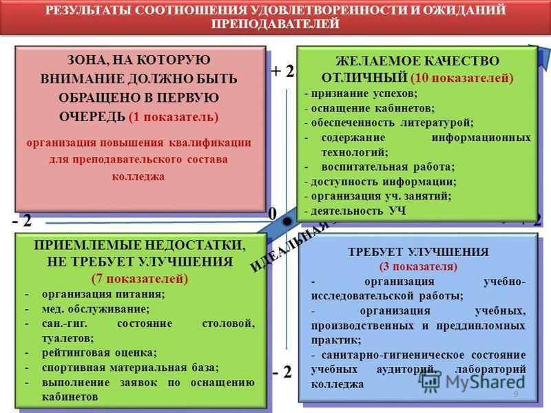 РЕЗУЛЬТАТЫ СООТНОШЕНИЯ УДОВЛЕТВОРЕННОСТИ И ОЖИДАНИЙ ПРЕПОДАВАТЕЛЕЙ ПРИЕМЛЕМЫЕ НЕДОСТАТКИ, НЕ ТРЕБУЕТ УЛУЧШЕНИЯ (7 показателей) -организация питания; -мед. обслуживание; -сан.-гиг. состояние столовой, туалетов; -рейтинговая оценка; -спортивная материа