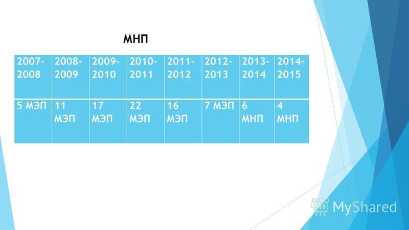 2007- 2008 2008- 2009 2009- 2010 2010- 2011 2011- 2012 2012- 2013 2013- 2014 2014- 2015 5 МЭП11 МЭП 17 МЭП 22 МЭП 16 МЭП 7 МЭП6 МНП 4 МНП МНП