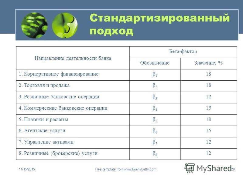 11/15/2015Free template from www.brainybetty.com20 Стандартизированный подход Направление деятельности банка Бета-фактор Обозначение Значение, % 1. Корпоративное финансированиеβ1β1 18 2. Торговля и продажаβ2β2 18 3. Розничные банковские операцииβ3β3