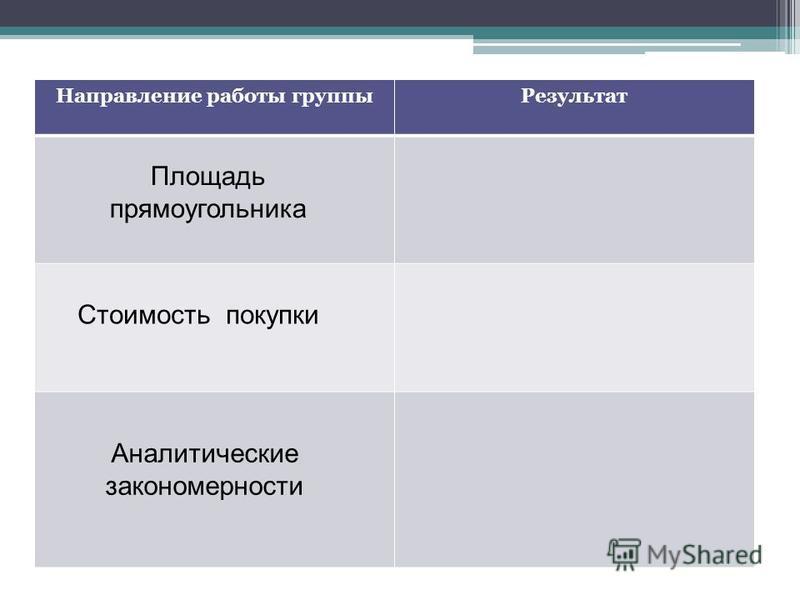 Направление работы группы Результат Площадь прямоугольника Стоимость покупки Аналитические закономерности