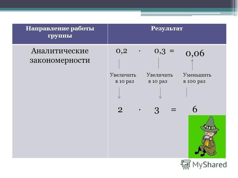 Направление работы группы Результат Аналитические закономерности Увеличить в 10 раз в 10 раз 2 · 3 = 6 0,06 Уменьшить в 100 раз 0,2 · 0,3 =
