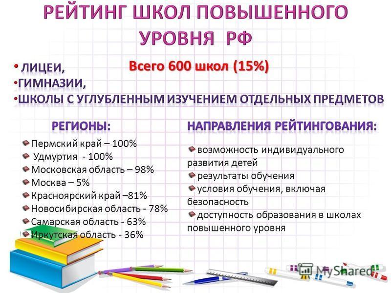 Всего 600 школ (15%) Пермский край – 100% Удмуртия - 100% Московская область – 98% Москва – 5% Красноярский край –81% Новосибирская область - 78% Самарская область - 63% Иркутская область - 36% возможность индивидуального развития детей результаты об