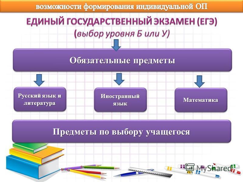 Обязательные предметы Иностранный язык Математика Математика Предметы по выбору учащегося Русский язык и литература