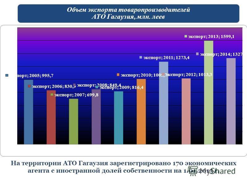 Объем экспорта товаропроизводителей АТО Гагаузия, млн. леев На территории АТО Гагаузия зарегистрировано 170 экономических агента с иностранной долей собственности на 1.01.2015 г.