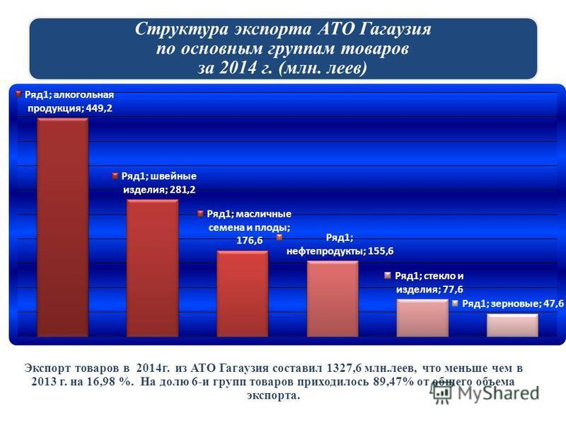 Структура экспорта АТО Гагаузия по основным группам товаров за 2014 г. (млн. леев) Экспорт товаров в 2014 г. из АТО Гагаузия составил 1327,6 млн.леев, что меньше чем в 2013 г. на 16,98 %. На долю 6-и групп товаров приходилось 89,47% от общего объема