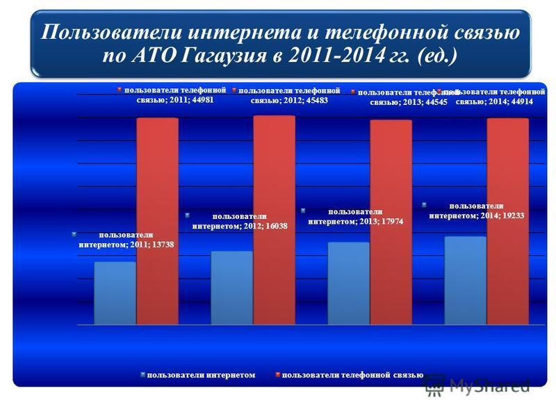 Пользователи интернета и телефонной связью по АТО Гагаузия в 2011-2014 гг. (ед.)