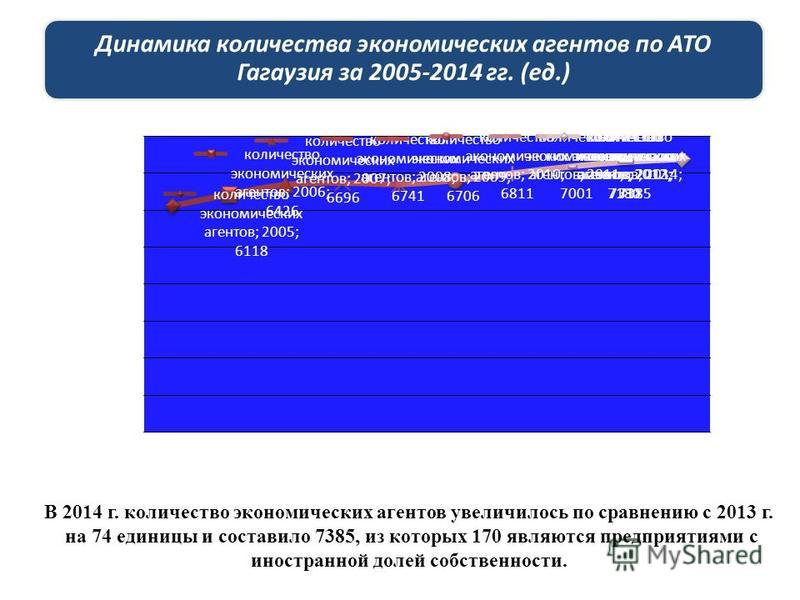 Динамика количества экономических агентов по АТО Гагаузия за 2005-2014 гг. (ед.) В 2014 г. количество экономических агентов увеличилось по сравнению c 2013 г. на 74 единицы и составило 7385, из которых 170 являются предприятиями с иностранной долей с