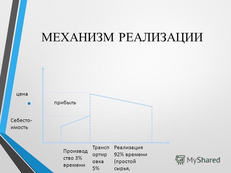 МЕХАНИЗМ РЕАЛИЗАЦИИ Производ ство 3% времени Трансп ортир овка 5% времени Реализация 92% времени (простой сырья, материалов, ГП на складе, на витрине Себесто- имость цена прибыль