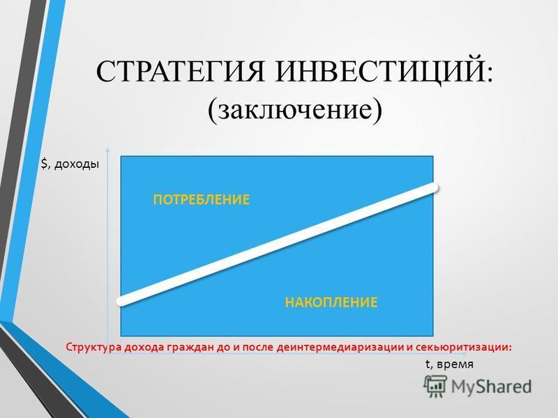 СТРАТЕГИЯ ИНВЕСТИЦИЙ: (заключение) Структура дохода граждан до и после деинтермедиаризации и секьюритизации: ПОТРЕБЛЕНИЕ НАКОПЛЕНИЕ t, время $, доходы