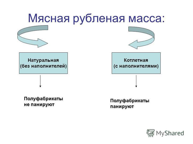 Мясная рубленая масса: Натуральная (без наполнителей) Котлетная (с наполнителями) Полуфабрикаты не панируют Полуфабрикатыпанируют
