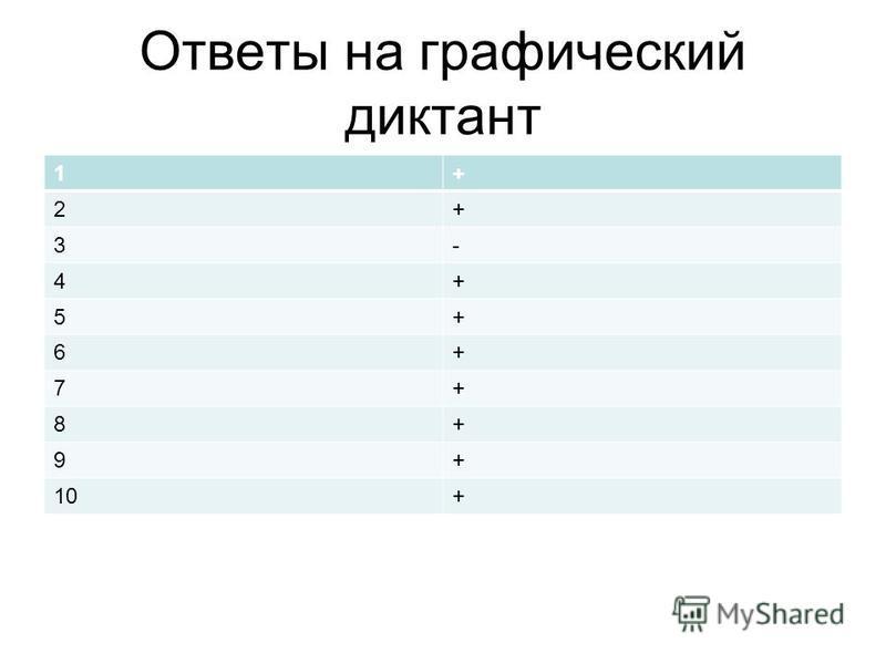 Ответы на графический диктант 1+ 2+ 3- 4+ 5+ 6+ 7+ 8+ 9+ 10+