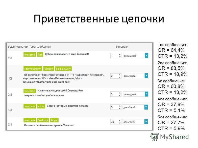 Приветственные цепочки 1 ое сообщение: OR = 64,4% CTR = 13,2% 2 ое сообщение: OR = 88,5% CTR = 18,9% 3 е сообщение: OR = 60,8% CTR = 13,2% 4 ое сообщение: OR = 37,8% CTR = 5,1% 5 ое сообщение: OR = 27,7% CTR = 5,9%