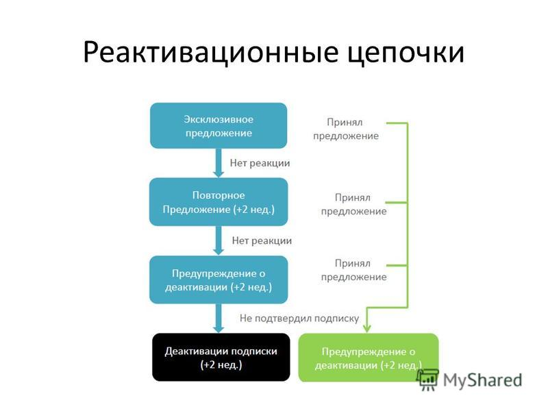 Реактивационные цепочки