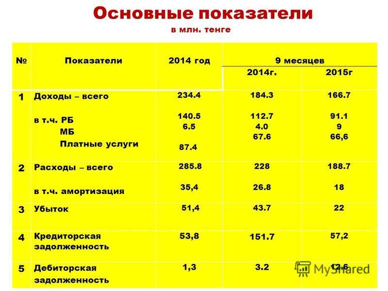 Основные показатели в млн. тенге Показатели 2014 год 9 месяцев 2014 г. 2015 г 1 Доходы – всего в т.ч. РБ МБ Платные услуги 234.4 140.5 6.5 87.4 184.3 112.7 4.0 67.6 166.7 91.1 9 66,6 2 Расходы – всего в т.ч. амортизация 285.8 35,4 228 26.8 188.7 18 3