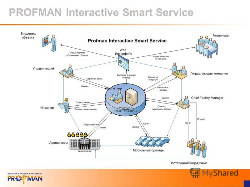 PROFMAN Interactive Smart Service