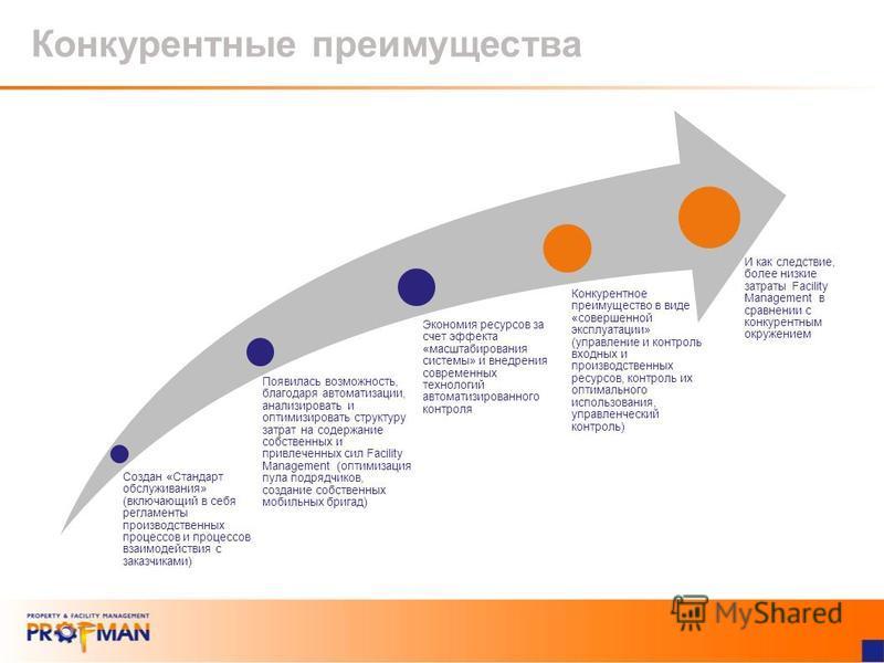 Конкурентные преимущества Создан «Стандарт обслуживания» (включающий в себя регламенты производственных процессов и процессов взаимодействия с заказчиками) Появилась возможность, благодаря автоматизации, анализировать и оптимизировать структуру затра